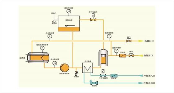 基本功能: 回油温度显示功能 加热功率切换功能 开机自动排气功能 双机一体油温机采用电脑PC板自优化微处理器 进口温控表,PID自动调节,省电35%以上 国标碳素钢一体成型管路,减少管阻和积碳 电控箱与机身隔离,隔热效果好,电器使用寿命长 进口电器配件,WEST、ABB、CARLO、LS、SCHNEIDER等 安全保护及故障显示系统完善,维修、保养无需专业人员 机型特点: 双机一体油温机可实现多点单独温度 一台模温机可同时分别控制上下模温度,节省与成本 双机一体油温机可提高控温精准度