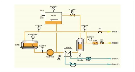 电加热导热油炉应用范围广泛,可应用于: 1、食品及化学工业:聚合、缩合、蒸馏、熔融、脱水、强制保温等。 2、油脂工业:脂肪酸蒸馏、油脂分解、浓缩、酯化、真空臭等反应釜控温、反应釜加热等。 3、合成纤维工业:聚合、熔融、纺丝、延伸、干燥等。 4、纺织印染工作:热定型辊筒加热、烘房加热、热容染色等; 5、塑料及橡胶工业:热压、压延、挤压、硫化成型等。 6、造纸工业:干燥、波纹纸加工等。 7、木材工业:多合板、纤维板加压成型、层压板加热、热压板加热、油压机 控温、木材干燥等。 8、建材工业:石膏板烘干、沥青加热