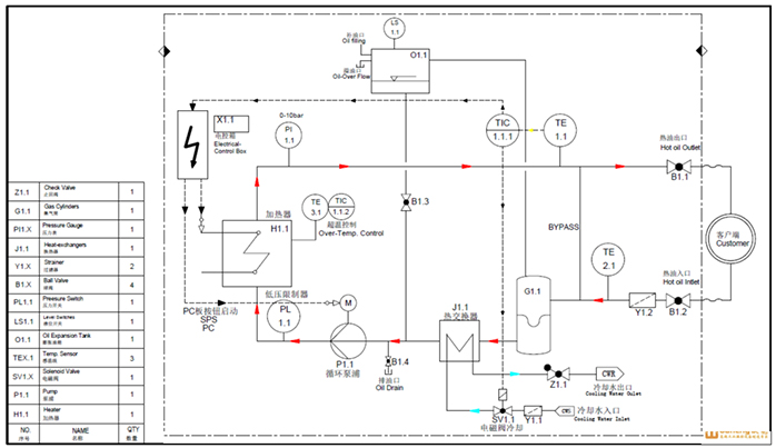 模温机的管路系统和电路控制系统互锁控制,保障模温机的安全运行.