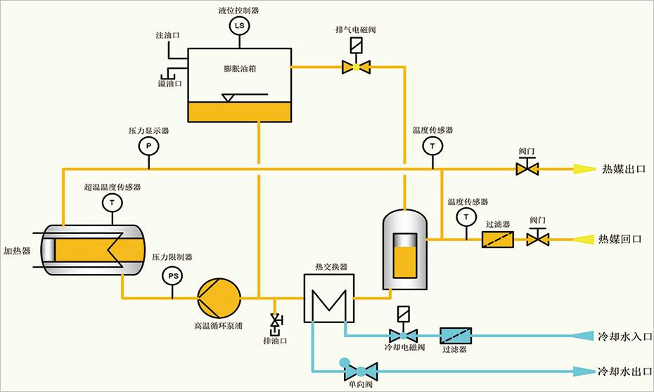导热油加热炉系统示意图
