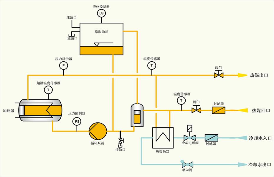 基本功能: 回油温度显示功能 加热功率切换功能 开机自动排气功能 油式模温机采用电脑PC板自优化微处理器 进口温控表,PID自动调节,省电35%以上 油式模温机采用国标碳素钢一体成型管路,减少管阻和积碳 进口电器配件,WEST、ABB、CARLO、LS、SCHNEIDER等 安全保护及故障显示系统完善,维修、保养无需专业人员 可选功能: 多点温度控制机组可专业定制 RS485通讯,可实现自动化管理 PLC控制,可靠性高,抗干扰能力强 吹气回油功能 电控柜、管路防爆设计