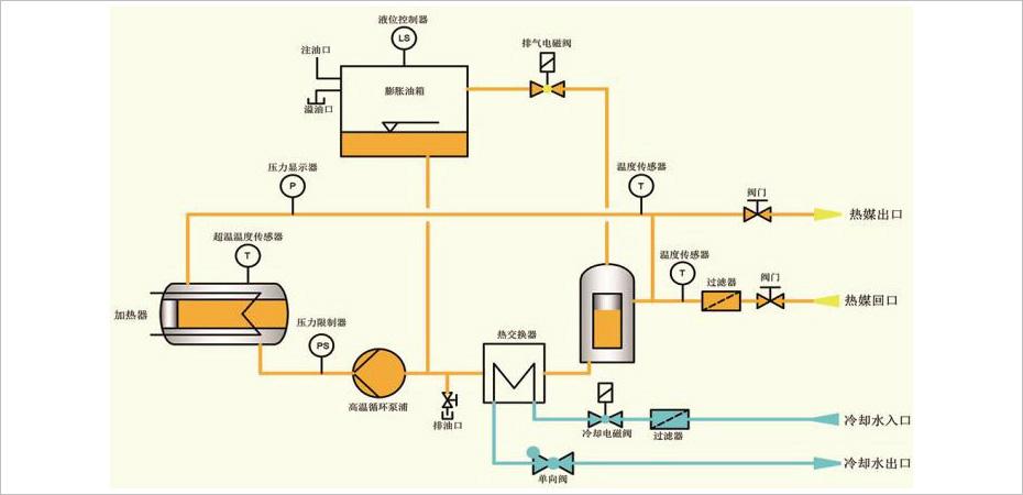 防爆模温机主要应用在易燃易爆等特种场所,石油、化工、煤炭、医药和国防等许多工业部门,在生产、加工、运输和贮存的各个过程中,经常可能泄露或溢散出各种各样的易燃易爆气体、液体和各种粉尘及纤维。防爆模温机根据使用场合的特性及安全要求的,不同选择不同的防爆级别,防爆模温机各组件均按国家防爆标准制造,欧能机械可按客户要求定做防爆模温机。 防爆模温机主要应用行业有: 1、防爆油温机可广泛应用在化工、军工、石油、天然气、海上平台、船舶、矿区等需防爆工作场所。 2、碳氢化合物加热,包括石油原油、重油、燃料油、导热油、滑油