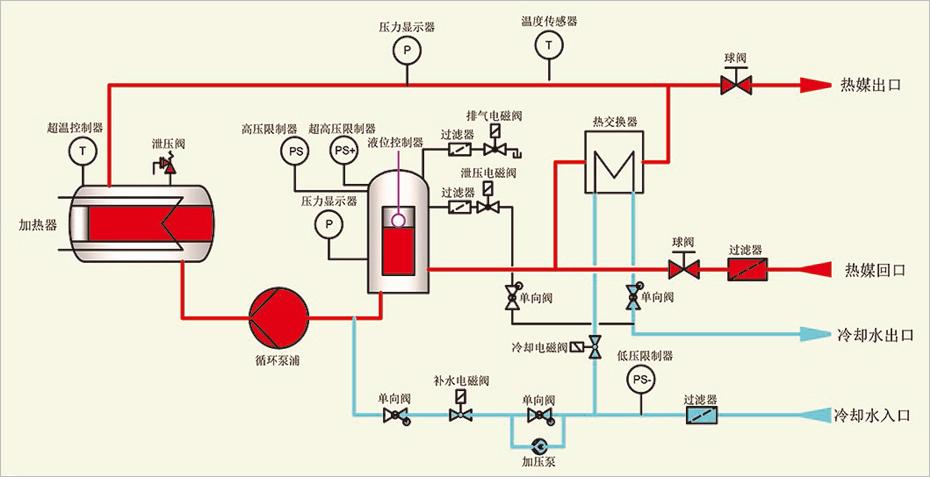 基本功能: 回油温度显示功能 加热功率切换功能 开机自动排气功能 多机一体模温机电脑PC板自优化微处理器 进口温控表,PID自动调节,省电35%以上 多机一体模温机采用304不锈钢一体成型管路,减少管阻及锈垢 电控箱与机身隔离,隔热效果好,电器使用寿命长 进口电器配件,WEST、ABB、CARLO、LS、SCHNEIDER等 安全保护及故障显示系统完善,维修、保养无需专业人员 多点温度控制机组,多组控温 可选功能: RS485通讯,可实现自动化管理 PLC控制,可靠性高,抗干扰能力强 多机一体模温机吹气回